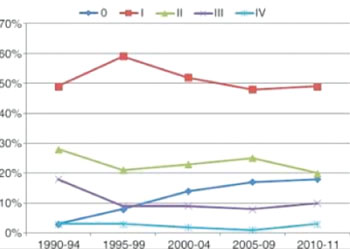 Image: graph shows the change in stage over time (1990-2011) for breast cancer cases in patients aged 75 years and older (n = 1162) (Photo courtesy of the Radiological Society of North America).