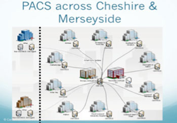 Image: Schematic of the Virtual Multi-Site PACS (Photo courtesy of Carestream).