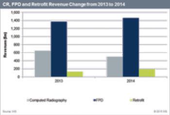 Image: CR, FPD, and Retrofit Revenue from 2013 to 2014 (Photo courtesy of HIS Technology).