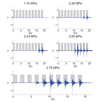 Image: EMG (in blue) shows the contra-lateral evoked response at different acoustic pressure levels of FUS-induced stimulation (squared waveform) (Photo courtesy of Elisa Konofagou/Columbia Engineering).